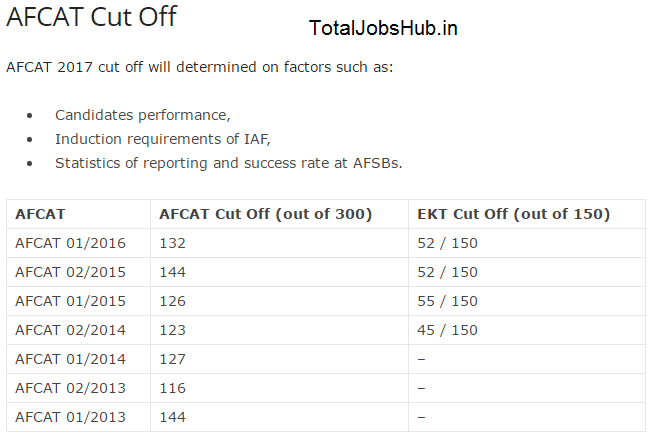 AFCAT 1 Result 2020 careerairforce.nic.in IAF AFCAT Cut Off, Merit List