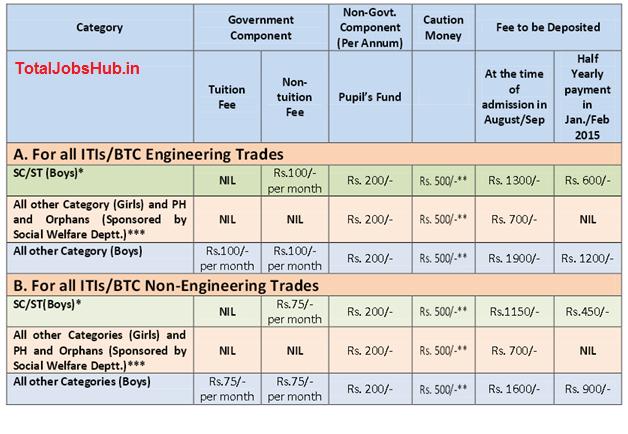 Delhi ITI Admission 2018 Application Form, Notification, Apply