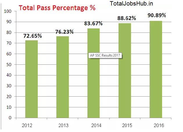 AP Board 10th pass percentage