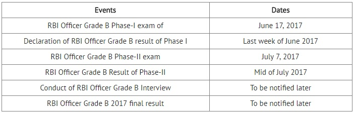 rbi grade b important dates