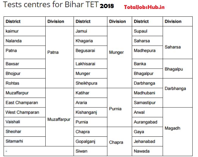 bihar tet exam centres 2018
