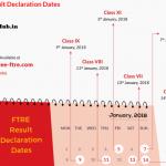 ftre result date
