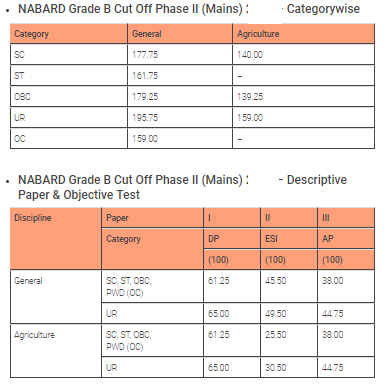 NABARD Grade A cut off category wise