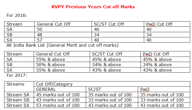 KVPY Previous Years Cut off Marks