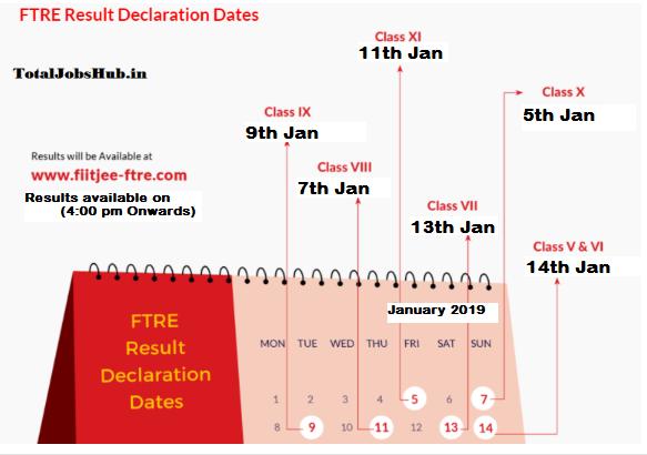 FIITJEE FTRE result date