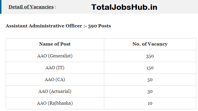 LIC AAO Recruitment