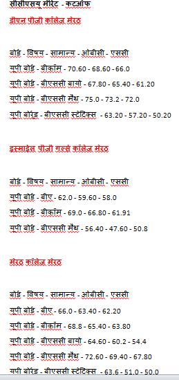 ccsu 2nd Merit List